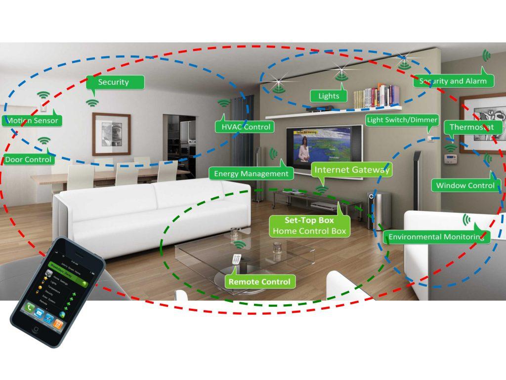 Zigbee IoT Smart Home Automation